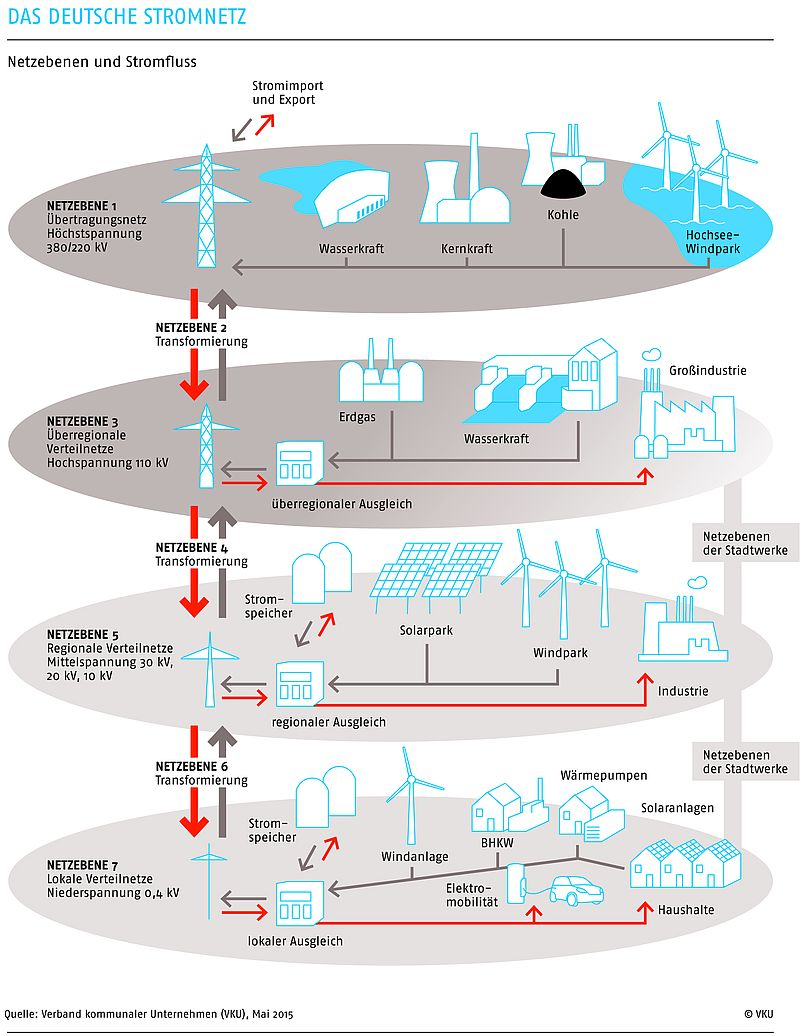 das deutsche stromnetz grafiken statistiken und umfragen energiewirtschaft grafiken und. Black Bedroom Furniture Sets. Home Design Ideas