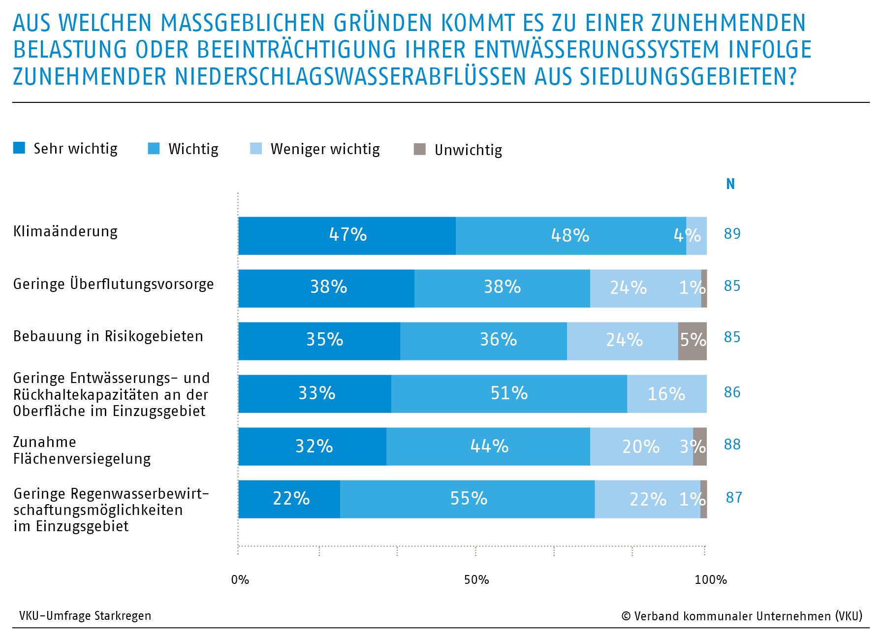 Umfrage zu Gründen zunehmender Belastung der Entwässerungssysteme